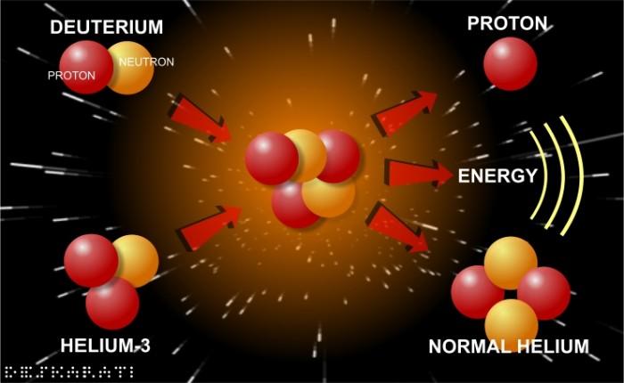 elio 3 come produrre energia nucleare pulita