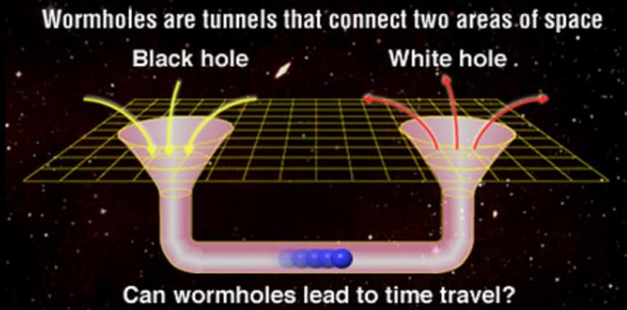 buco nero, buco bianco, warmhole, viaggi nel tempo