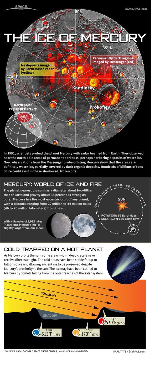 acqua su mercurio