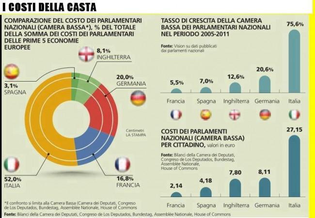costi politica italiana equiparati